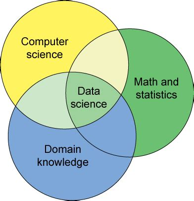 statistics for data science leverage the power of statistics for data analysis classification regression machine learning and neural networks books data science and open source