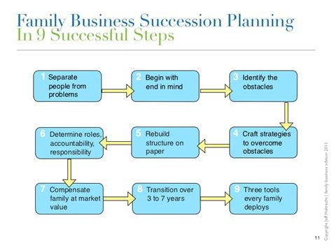 Family Business Succession Planning We Are Our Own Worst Enemies Family Business Plan Template