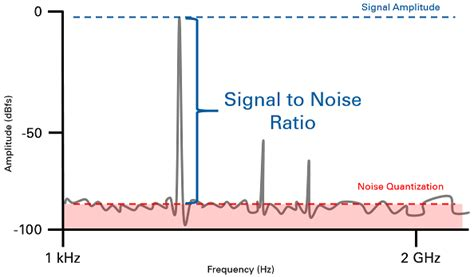 snr sn alberta top understanding frequency performance specifications