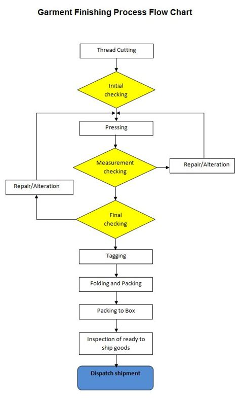 flowchart of production process garment manufacturing process flow chart process chart