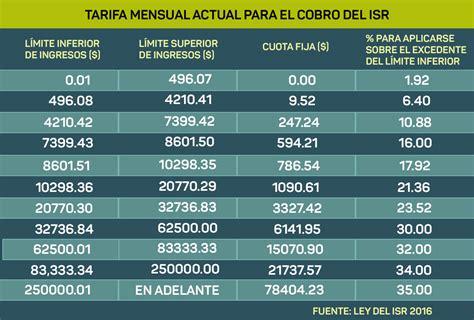 cuanto vale el isr par 2016 pagar 225 s menos impuestos en 2018 y esta es la raz 243 n