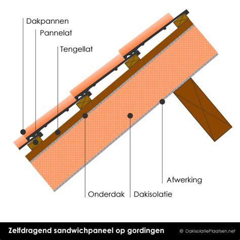 dakplaten plat dak zelfdragende dakelementen isoleren met sandwichpanelen