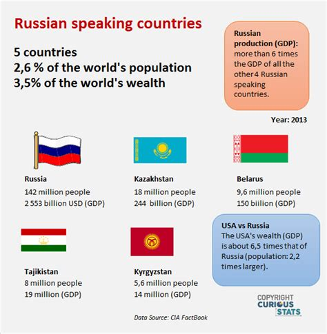 what are the speaking countries for russian speaking customers russian