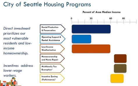 sense of seattle s housing data