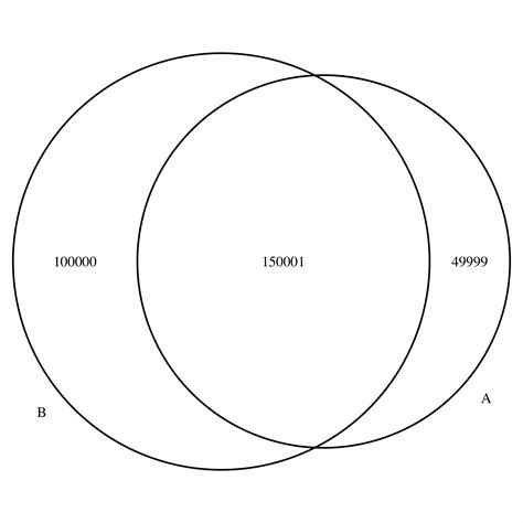 why did venn invent the venn diagram r how to put comma in large number of venndiagram