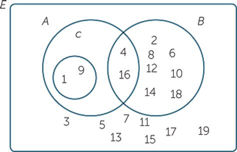 subset venn diagram exle venn diagram universe images how to guide and refrence