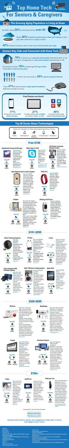 top home tech for seniors infographic 1000 images about aarp tek on pinterest workshop