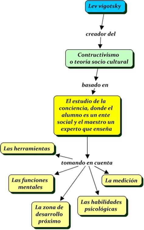 modelo de aprendizaje sociocultural de lev vygotsky educacion fisica teoria socio cultural de vygotsky