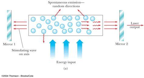 laser diodes light emission lecture 24