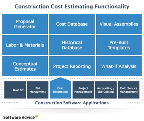 building material cost top construction estimating software 2018 reviews