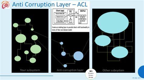 repository pattern vs facade enterprise software architecture styles