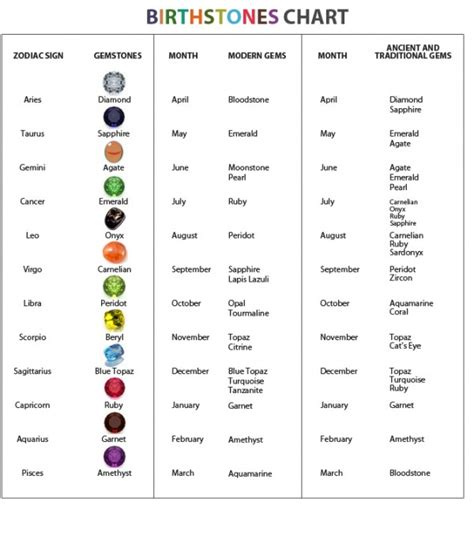 birthstones by month and color and meaning birthstone