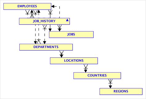 hr schema tables data relational to json in oracle database dzone database