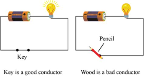 electrical conductors in water the electric conductivity of substances and application on it science