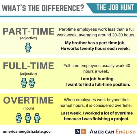 Difference Between Mba Time And Part Time by 1000 Images About Esl Vocabulary On