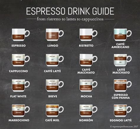 espresso drinks starbucks drink guide for baristas