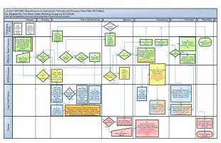 visio data flow diagram template 3 best images of visio process flow chart template visio