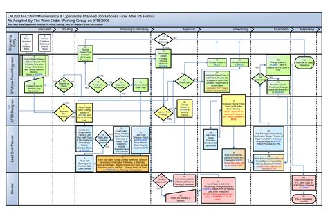 3 best images of visio process flow chart template visio