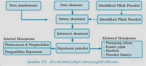Sistim Akuntansi Ed 4 Mulyadi 1 Akuntansi Sebagai Sistem Informasi Akuntansi