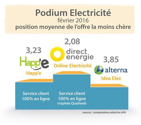 Fournisseur Energie Moins Cher 3708 by Classement Selectra 2016 Des Fournisseurs D 233 Lectricit 233 Et