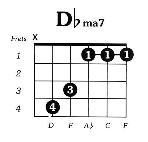 E Flat Major Guitar Chord