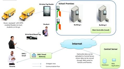 rfid based security solution for schools energy