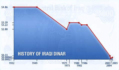 is the iraqi dinar worthless paper or maker of photos coming out of babylon