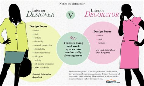 how do you become an interior designer decorator vs designer and how to hire designs by katy
