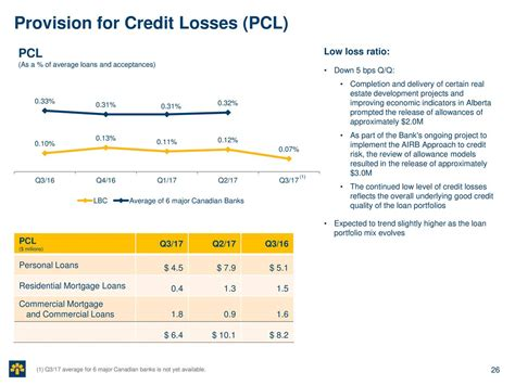 Provision For Credit Losses Formula Laurentian Bank Of Canada 2017 Q3 Results Earnings Call Slides Laurentian Bank Of Canada