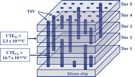 3d stacked integrated circuits stressing out copper tsvs with temperature