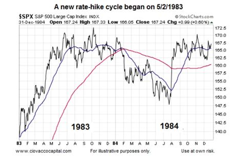 Womansavers Research And Rate Before You Date by What History Says About Fed Rate Hike Cycles And Stocks