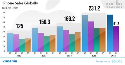 2016 phone sales newhairstylesformen2014com apple iphone sales worldwide 2012 2016 knoema com