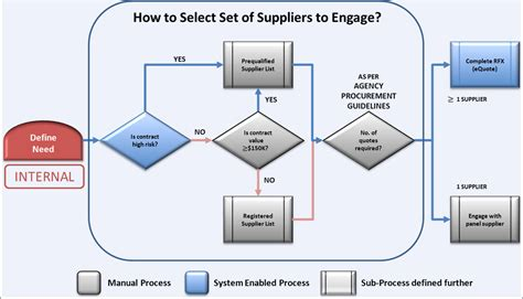 risk assessment process flowchart risk assessment flowchart 23july2013 jpg procurepoint