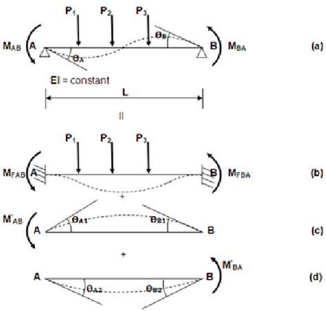 slope deflection derivation of slope deflection equations