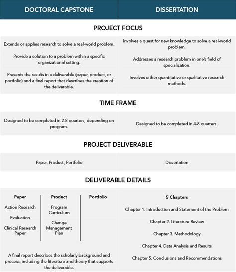 dissertation project dissertation project plan