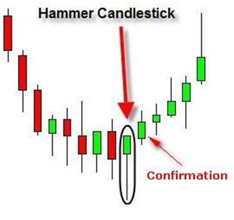 hammer pattern reversal a little bit of everything a hammer 60 chance of a