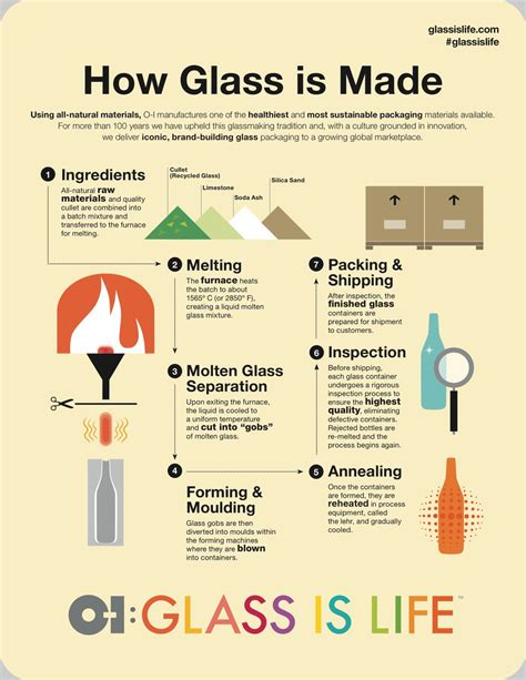 glass bottles technology and standards