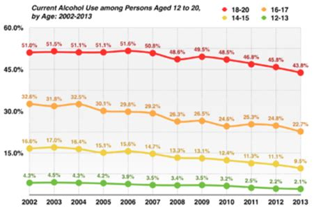 Usa Search Age Consumption By Youth In The United States
