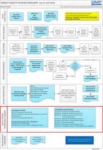 e03 8201 installation qualification protocol ancillary