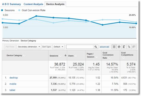 Media Analysis Report Template 5 Relat 243 Rios Analytics Por Avinash Kaushik