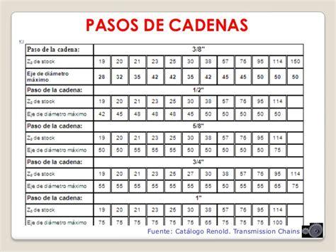 catalogo cadenas industriales pdf transmision de cadenas