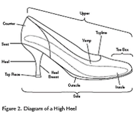 parts of shoes diagram chapter 1 how to get a fit shoe finder