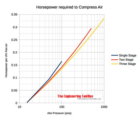 Horsepower Required To Compress Air