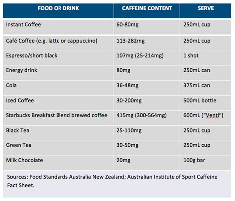 7 Items And Their Caffeine Contents by Caffeine The Facts