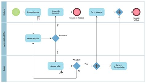 bpmn process flow diagram business process diagram smartdraw diagrams