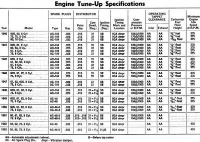 Cadillac 500 Specs Cadillac V 16 Engine Diagrams Get Free Image About