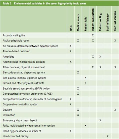 design for environment metrics healthcare environmental terms and outcome measures an