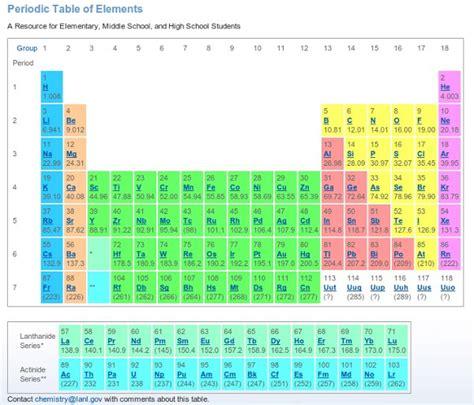 los alamos periodic table 20 tablas peri 243 dicas de los elementos mentes