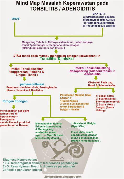 blog keperawatan radang amandel tonsilitis adenoiditis
