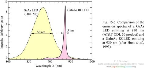 light emitting diode spectrum lightemittingdiodes org chapter 15